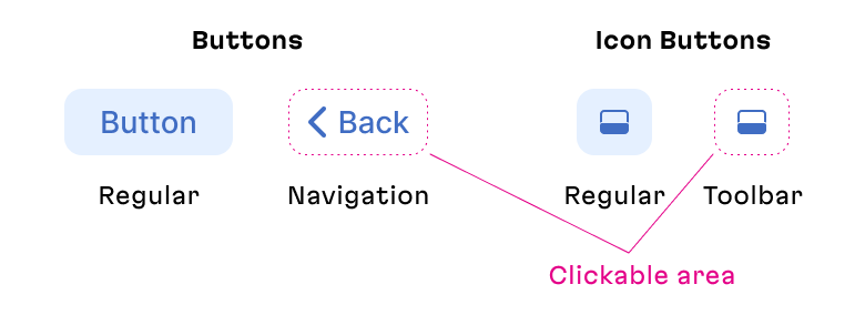 A clickable area is larger than the visible one