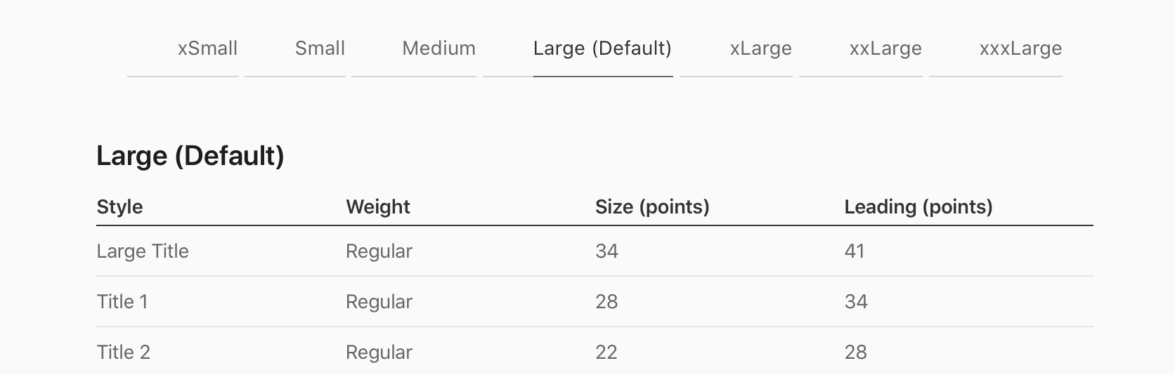 iOS Dynamic Type font sizes table
