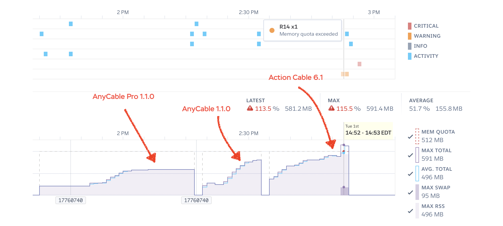 AnyCable Pro vs. AnyCable vs. Action Cable memory usage handling 9k idle clients on Heroku