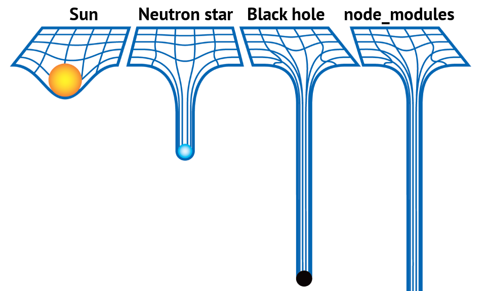 Black hole vs. node_modules joke