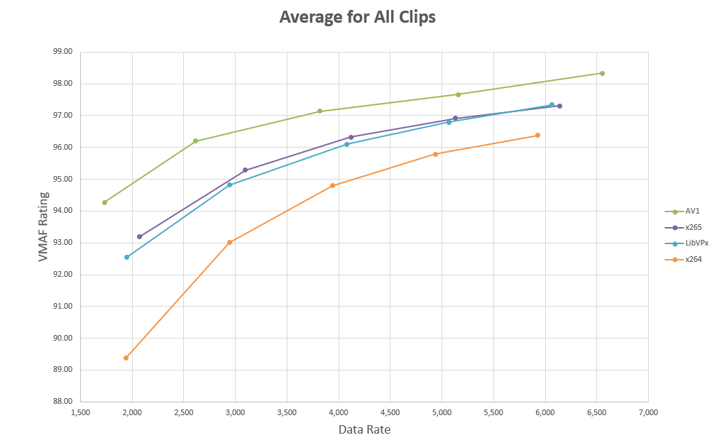 Bitrate comparison between major codecs