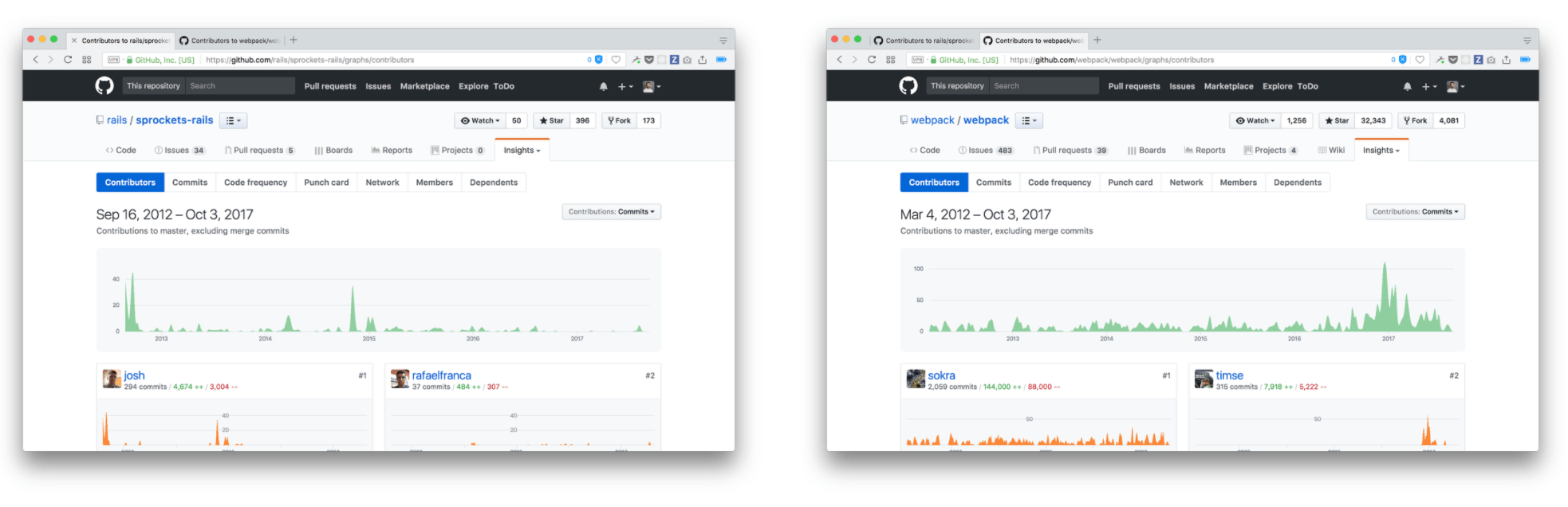 Sprockets and Webpack GitHub pulse