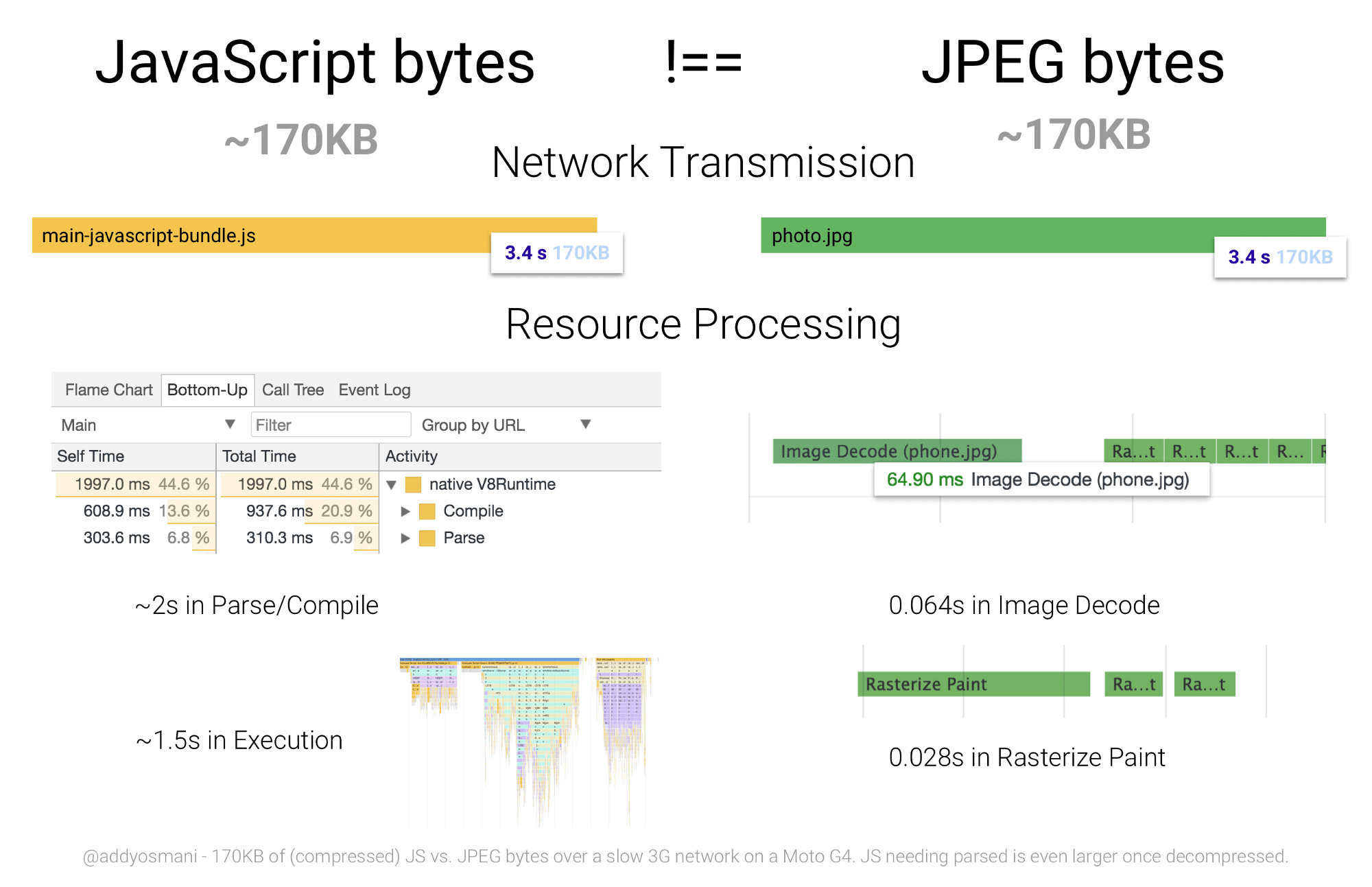 3.5 seconds to process 170 KB of JS and 0.1 second for 170 KB of JPEG