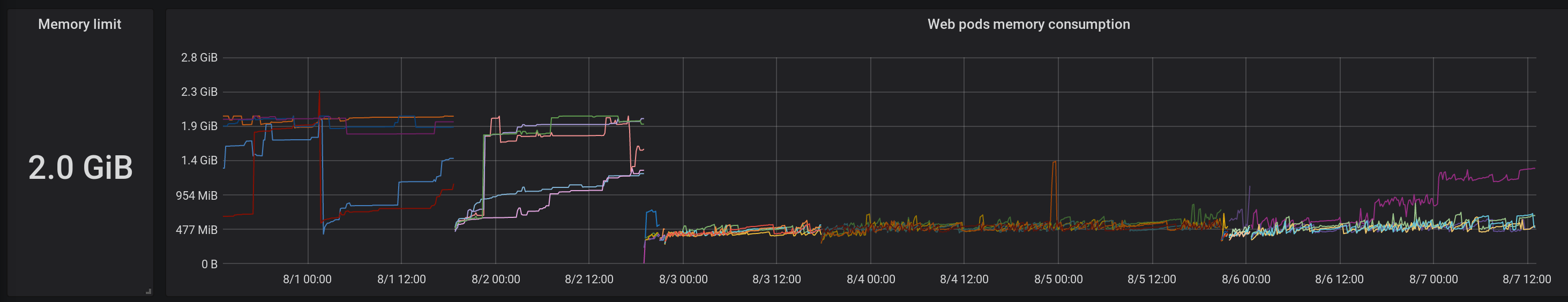 Web pods memory consumption before and after switching to Fullstaq Ruby