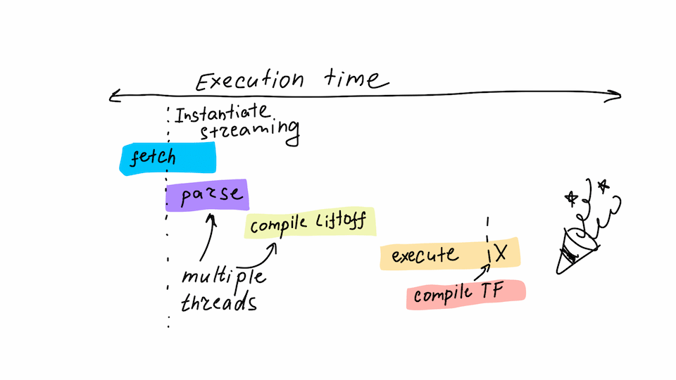 Wasm execution time