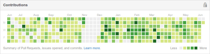 GitHub contribution statistics with a huge gap in November
