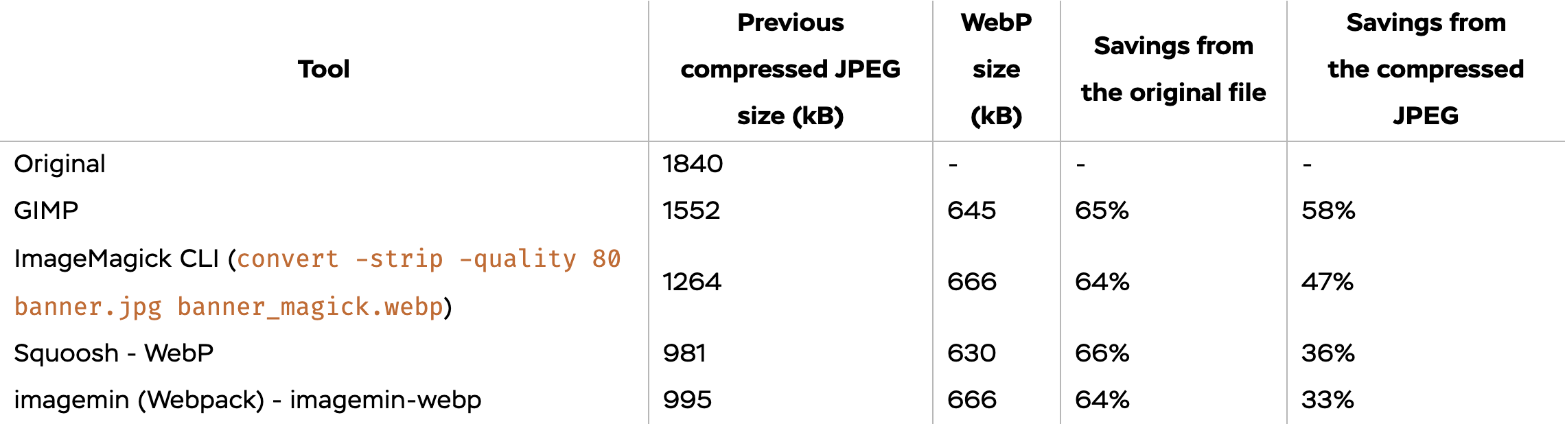 Benchmark table of transforming JPEG to WebP with different tools