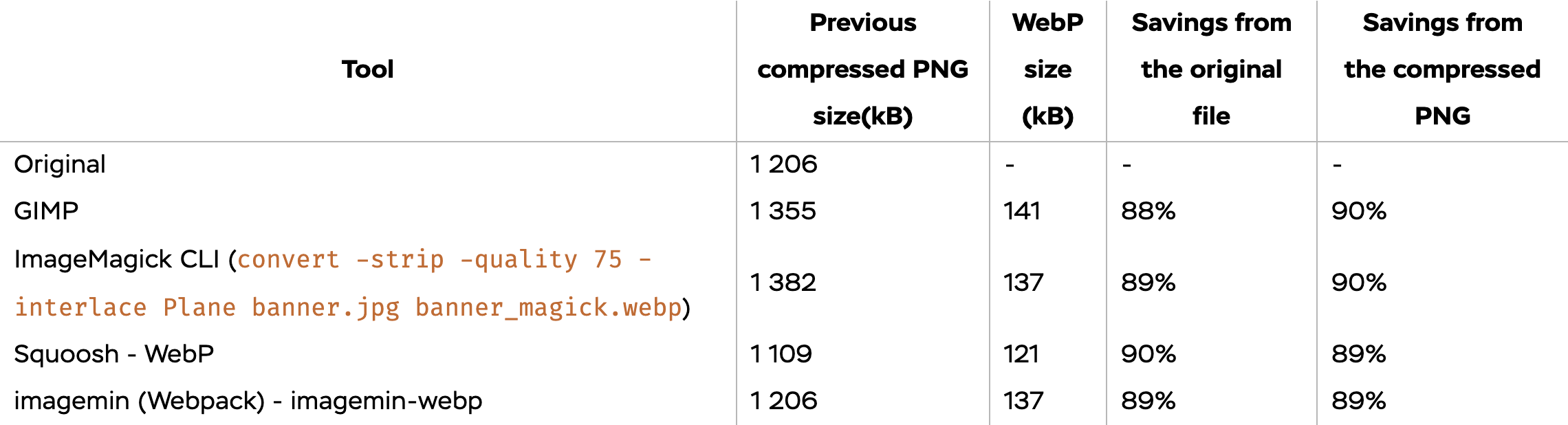 Benchmark table of transforming PNG to WebP with different tools
