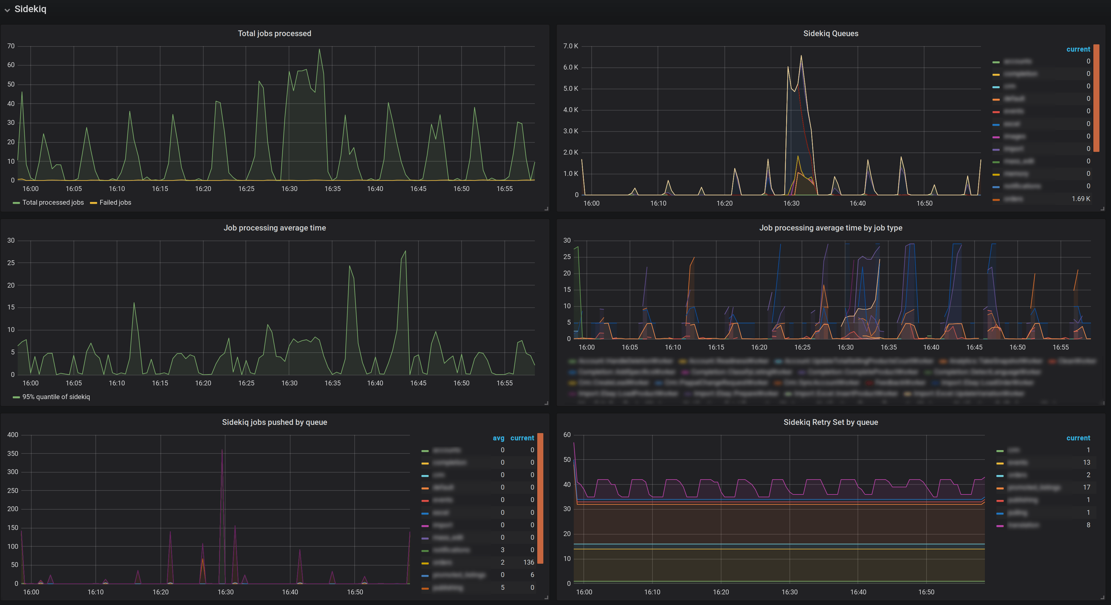 yabeda-sidekiq metrics in Grafana