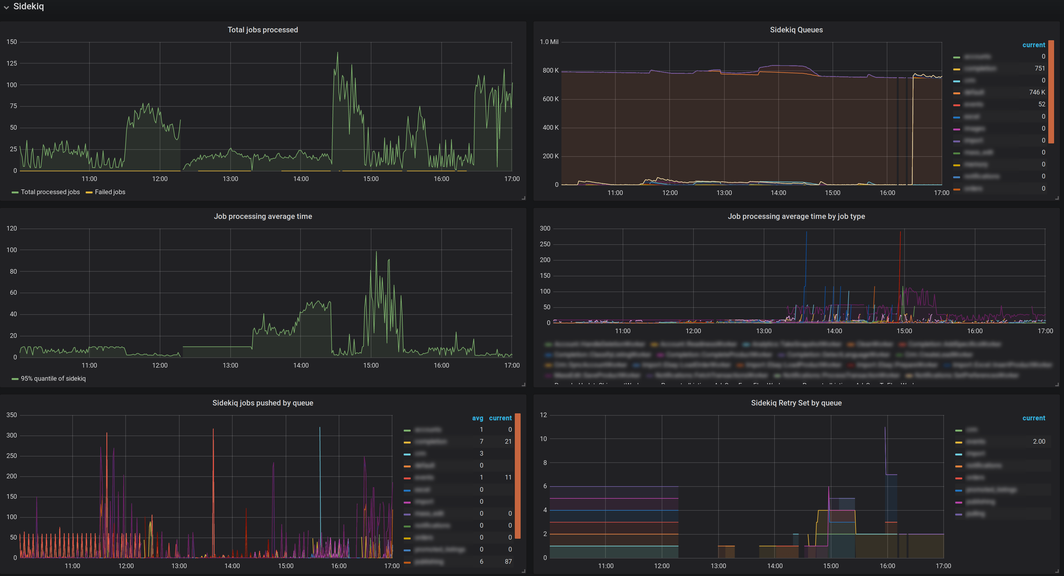 Grafana dashboard showing a problem with Sidekiq