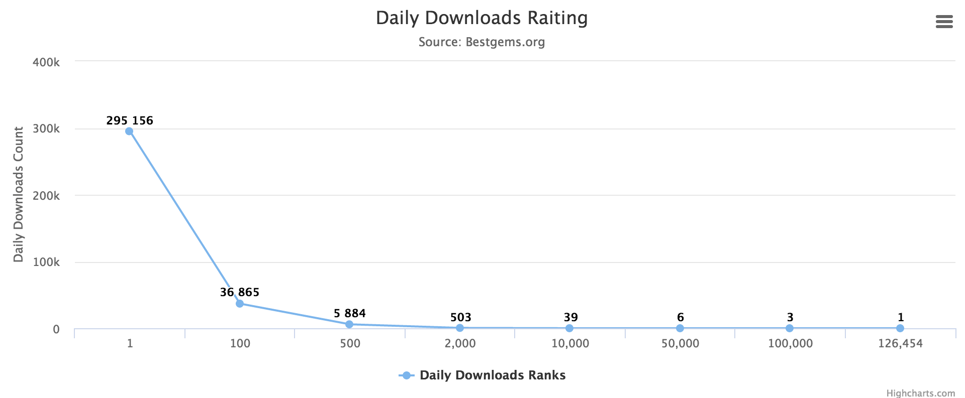 Daily Downloads Rating