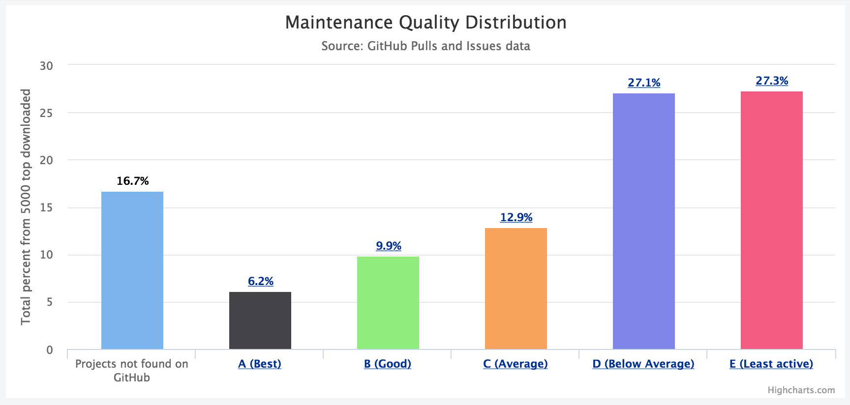 Maintenance Quality Distribution