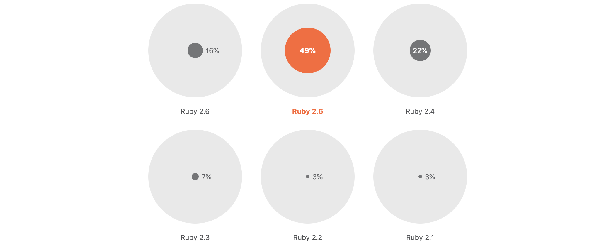 JetBrains dev ecosystem survey 2019: Ruby version