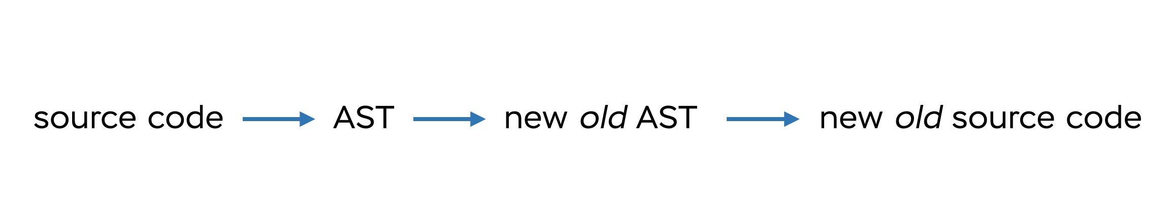 Transpiling diagram: from AST to AST