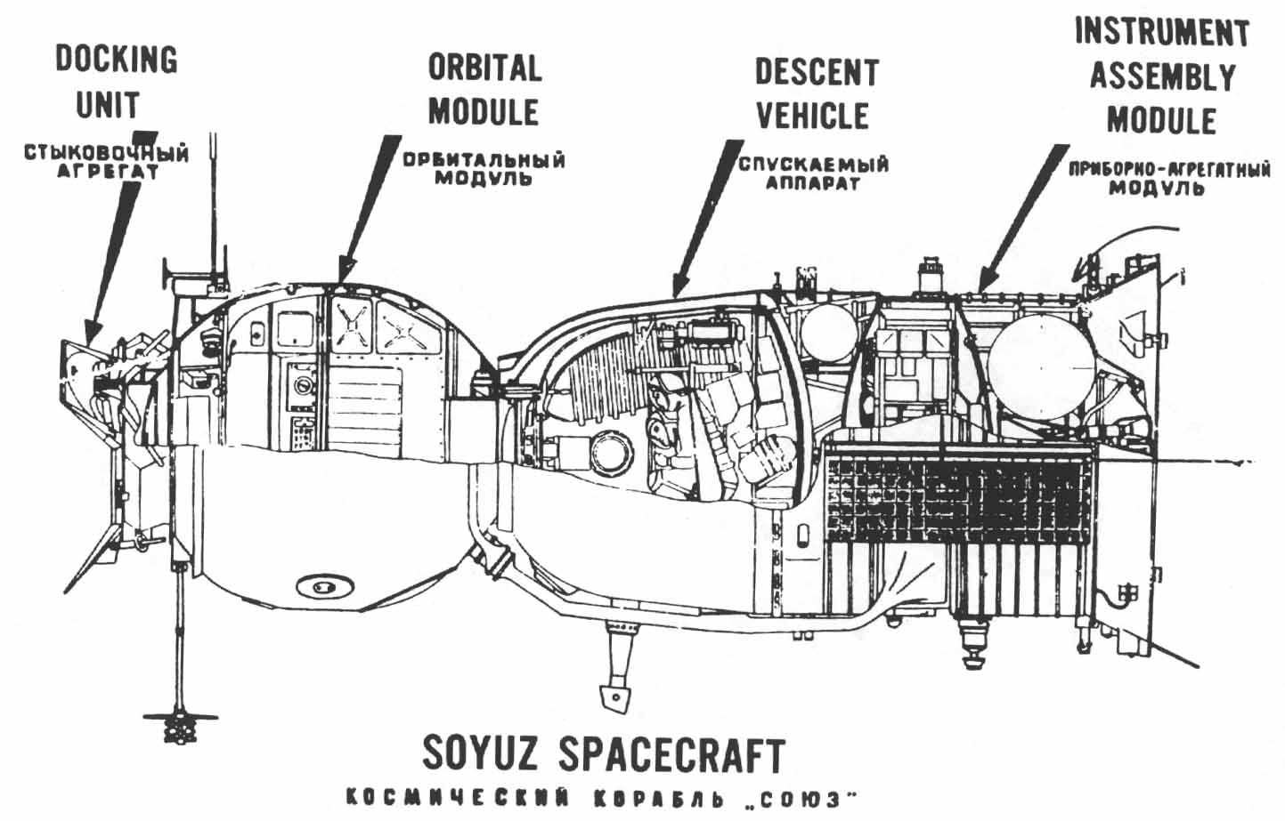 Composition of a Soyuz spacecraft.